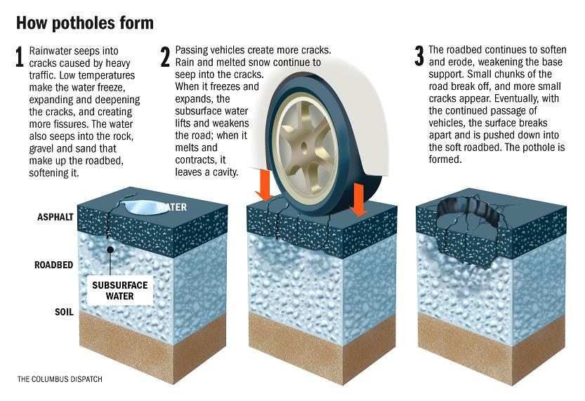 How To Report Pot Holes Found In Pennsauken | Pennsauken Township ...